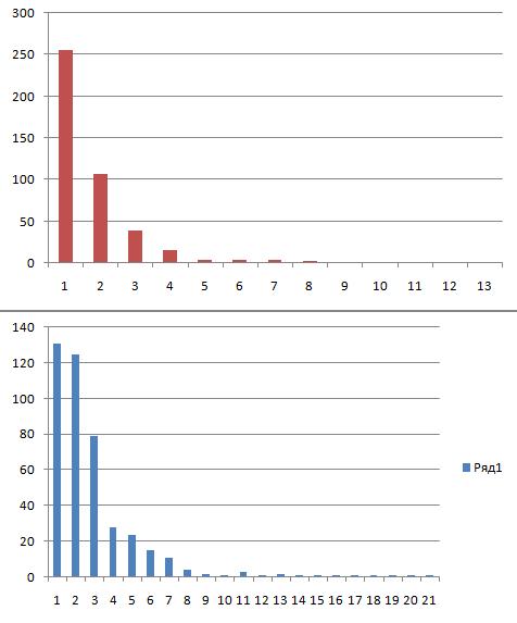Распределение акций на СПБ по цене