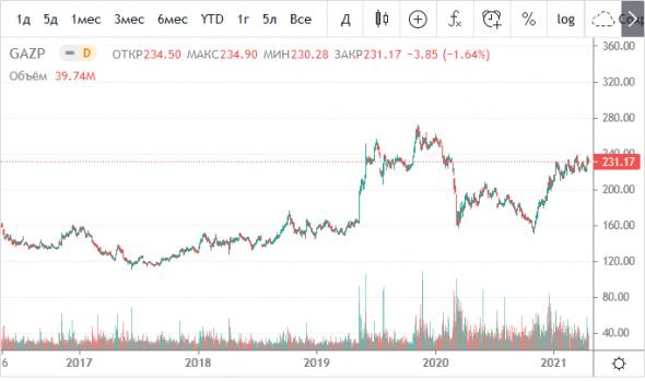 Примитивная аналитика по Газпрому