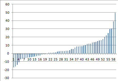 Интересный эффект в портфельном инвестировании