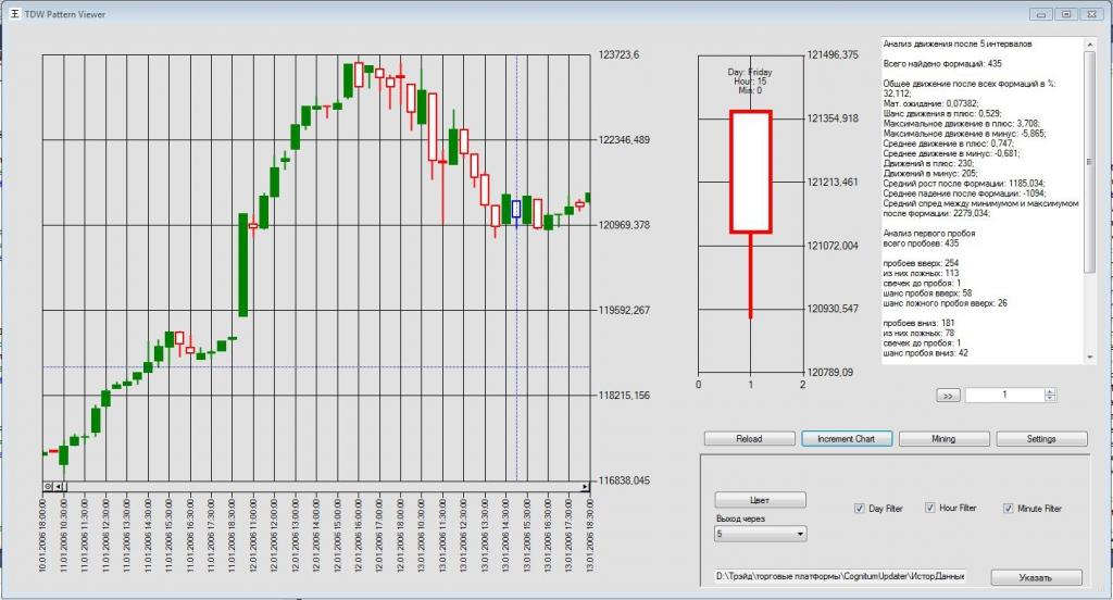 Станции графического изображения для форекс купить manage account forex