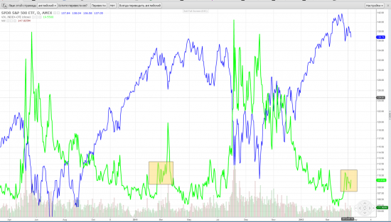 S&P-VIX, AUD-USD