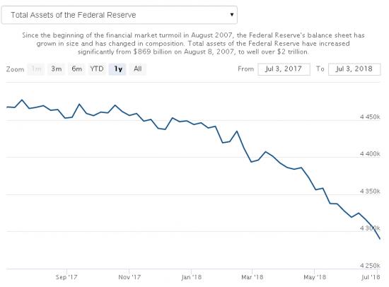 Действия ФРС не несут в себе ничего хорошего
