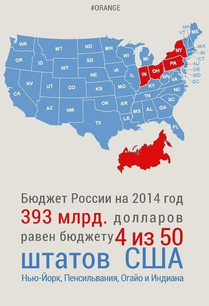 Money USA vs Russia.... No comments)))