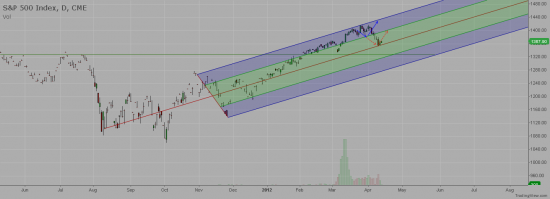 SPM2012 - Pitchfork on the S&P