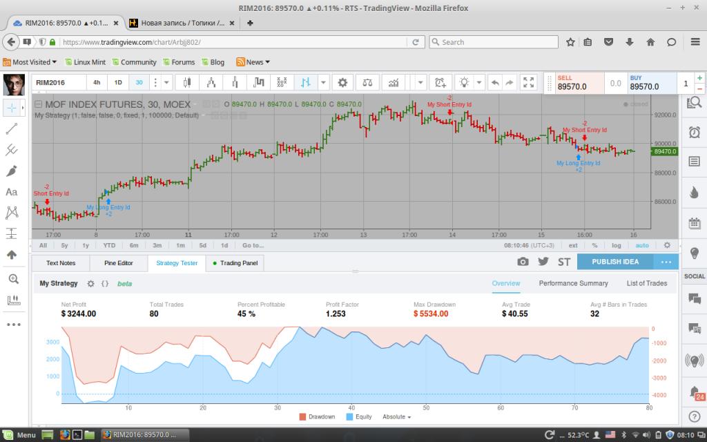 Forex acd красная линия означает кредиты для форекса