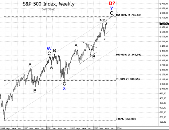 S&P 500, Weekly