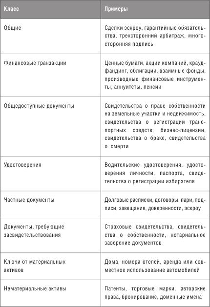 Конспект книги