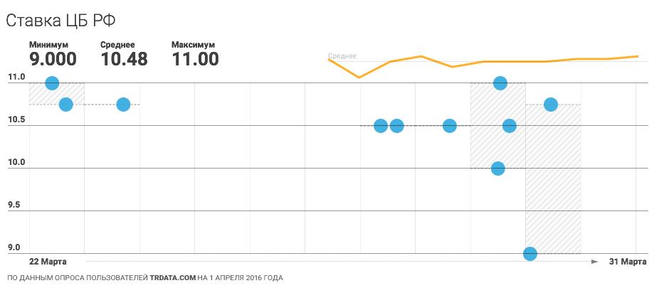 Прогноз по ключевой ставке цб рф на 2016 заработать в интернете и вывести на киви