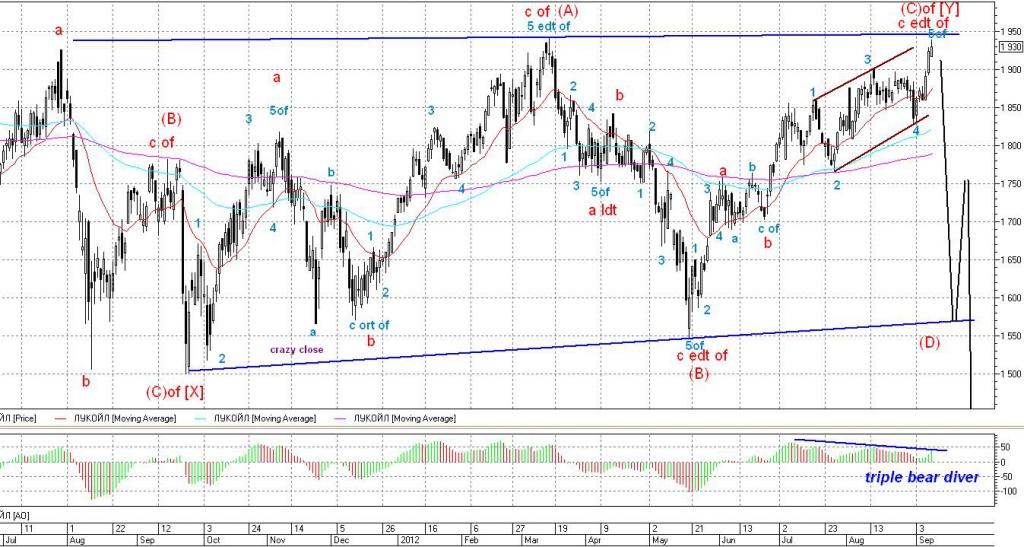 график газпрома годовой акций