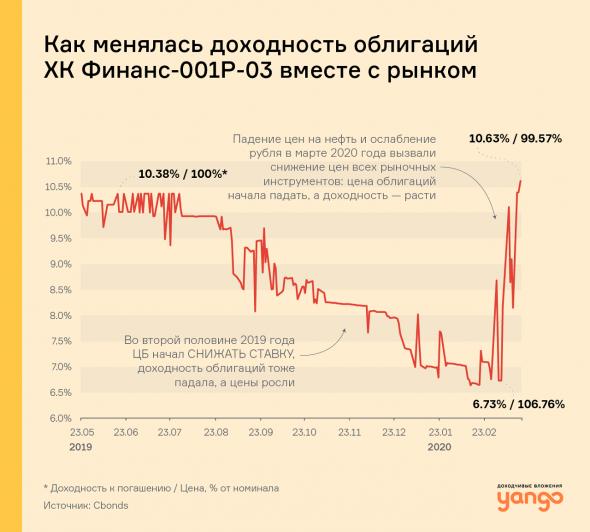 Что происходит с доходностями облигаций, когда рынки растут или падают