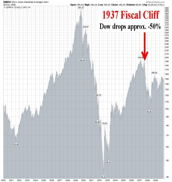 Уэйд Слоум про Fiscal Cliff