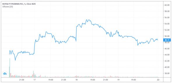 График акций Royalty Pharma plc