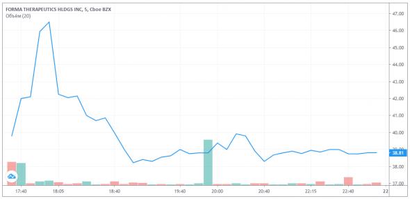 График акций Forma Therapeutics Holdings