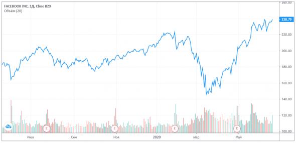 График акций Facebook