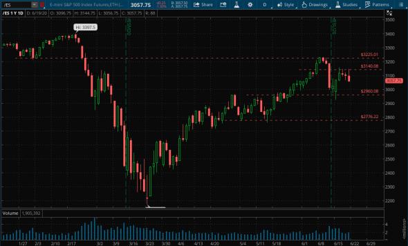 Дневной график индекса S&P500