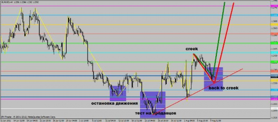 EUR/USD,Окончен ли Back to creek?