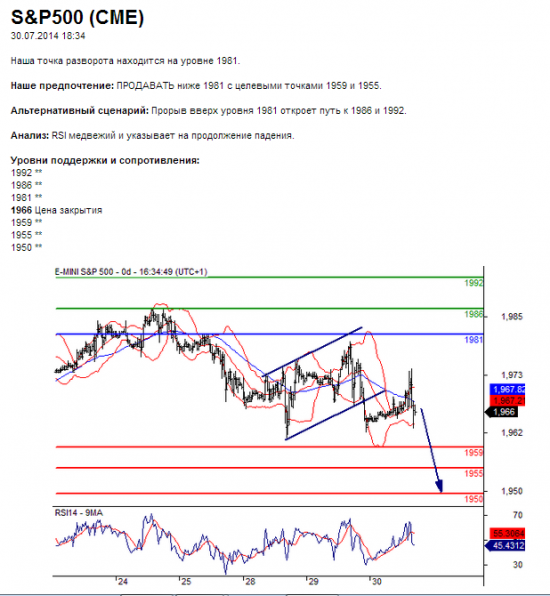 S&P500 (CME)	30.07.2014 18:34