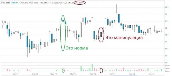 Банк России установил факт манипулирования акциями ПАО «МРСК Северного Кавказа» и префов ПАО «Пермская энергосбытовая компания»