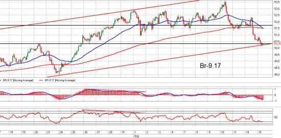 Brent, Сбербанк и ММВБ. Взгляд на рынок. Trade Market