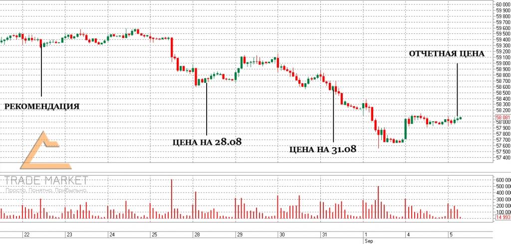Торговые сигналы форекс доходность 90-100 мировой курс доллара