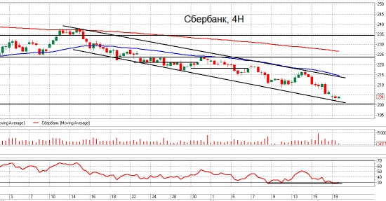 ММВБ, Сбер и Газпром. Взгляд на рынок. Trade Market