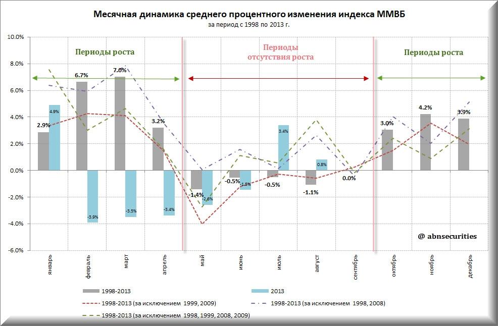 Динамика индекса ммвб программы для форекса скачать бесплатно