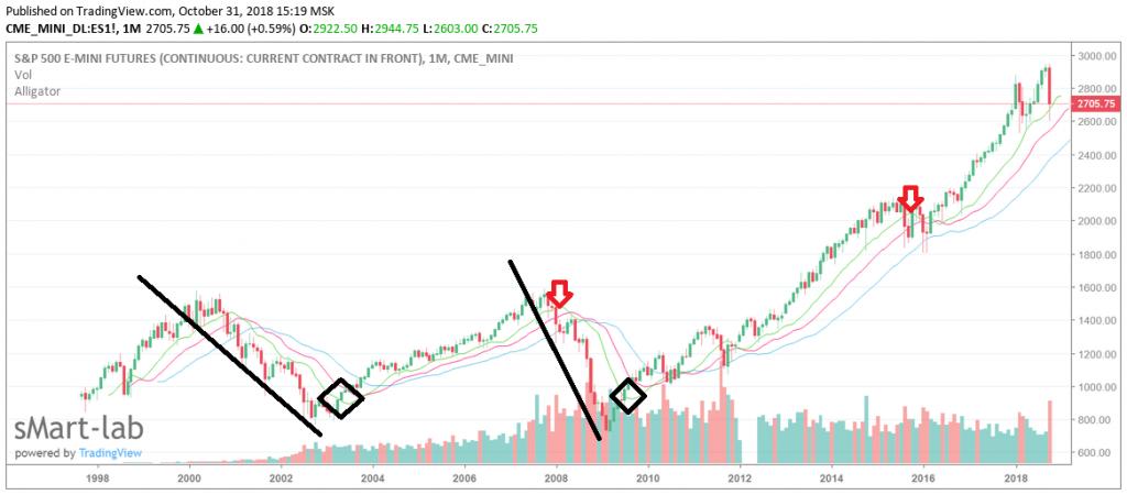 Как торговать S&P 500