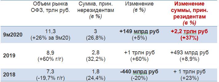 Риск оттока из ОФЗ 600 млрд рублей