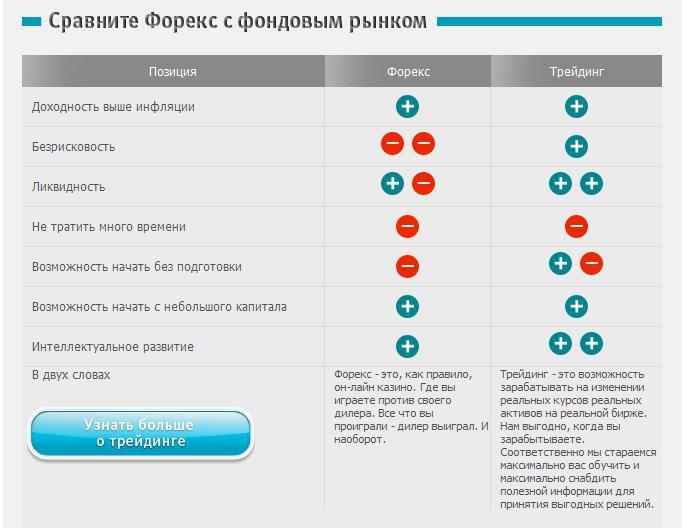 Форекс брокеры украины торгующие русскими фьючирсами forex result скачать