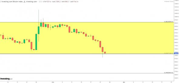 Bitcoin- держитесь быки. последняя соломинка 7116  держит перед 5614