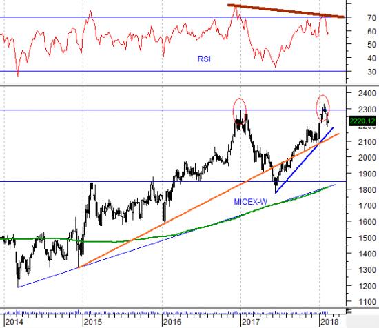 Возвращения стабильности на рынке в ближайшее время ожидать не приходится