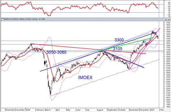 Рынки страдают от биржевых медведей