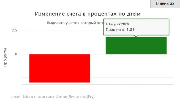 Расчёта доходности (исправляем баг)