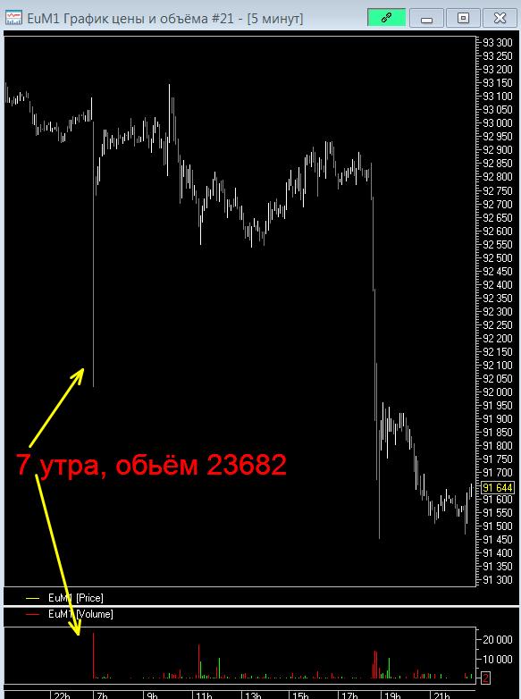 3 почему...на евро рупь!