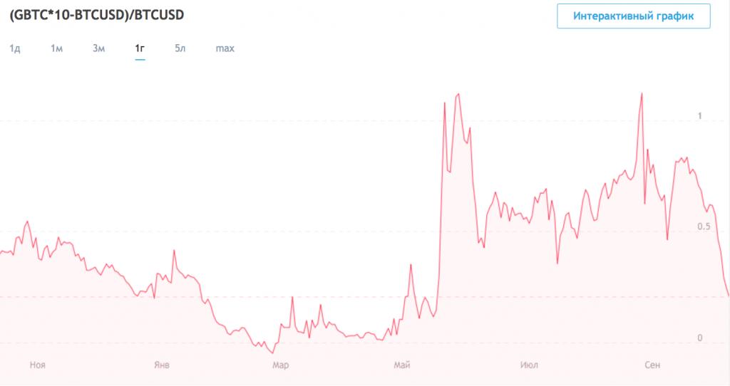 криптовалют биржи продам скрипт-1
