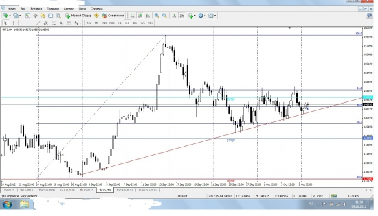 RIZ2 09.10.2012 intraday