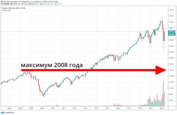 Прогноз курса доллара. Коронавирус может обрушить Московскую биржу