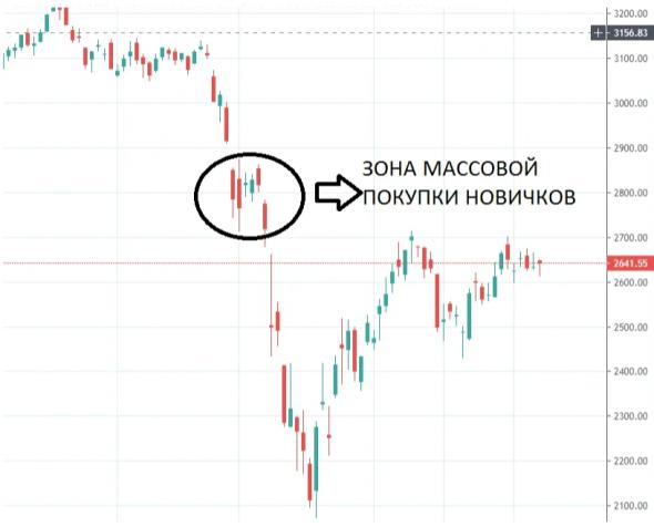 На долларе Треугольник. На Московской бирже ключевой момент! Все в ожидании