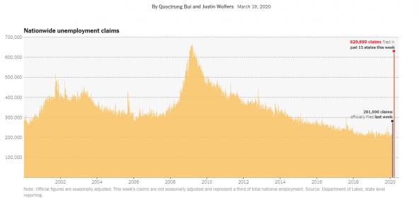 Тревожная статистика: безработица в США обновляет хаи