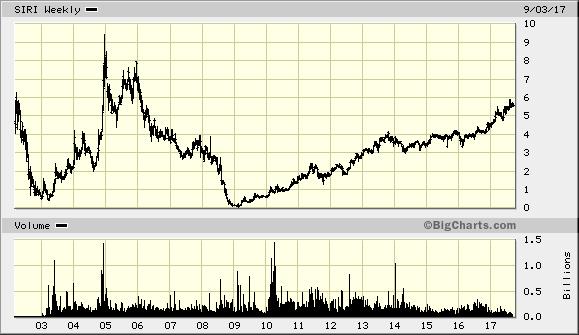 SiriusXM от 10 центов до $5,5 за 9 лет. Рост в 55 раз