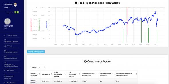 Сделки Смарт-Инсайдеров. Zimmer Biomet Holdings, Inc. (ZBH). CEO Hanson Bryan рост +14% за 7 дней.