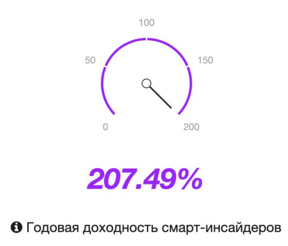 Сделки Смарт-Инсайдеров. TransDigm Group Incorporated (TDG). Средняя годовая доходность смарт-инсайдеров +207.49%