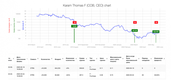 Сделки смарт-инсайдров. Equitrans Midstream Corporation (ETRN), директор Karam Thomas F, рост за 60 дней 36.83%.