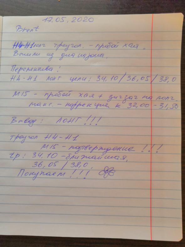 """Трейдерские выходные. План """"А"""". пока по плану :) (17.05.2020)"""