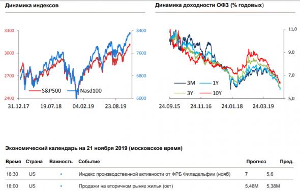 Утренний комментарий по финансовым рынкам за 21.11.2019