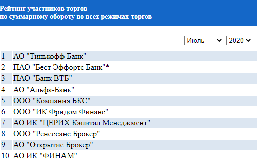 БКС и ВТБ не разделяют инициативу Мосбиржи по иностранным акциям