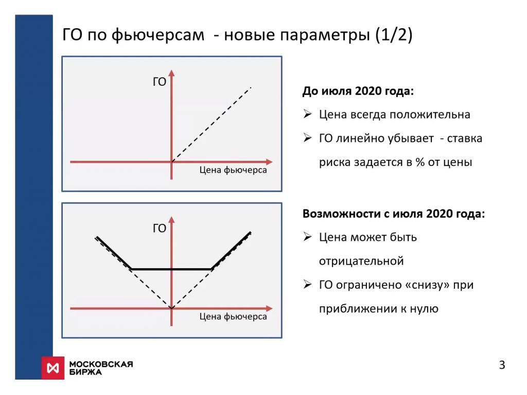 Презентация Мосбиржи по отрицательным ценам