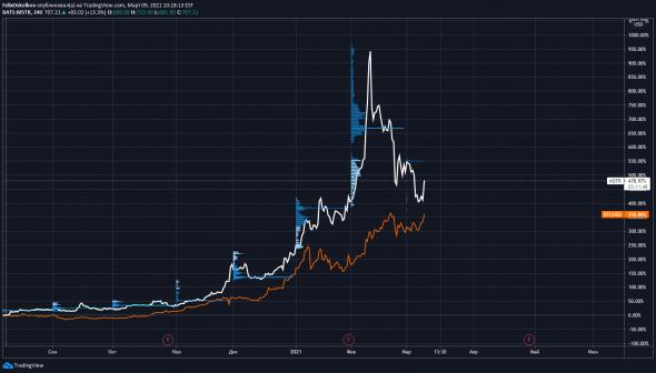 Как купить биткоин на СПб бирже