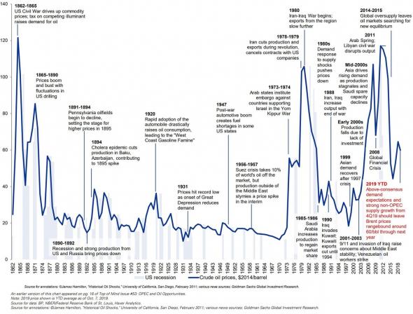 История взлетов и падений цены на нефть с 1862 года в одном графике. Стоимость с учетом инфляции.