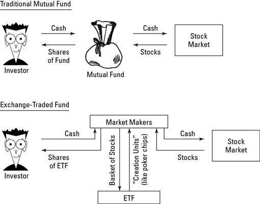 Что такое ETF (Exchange Traded Fund), и с чем его едят?